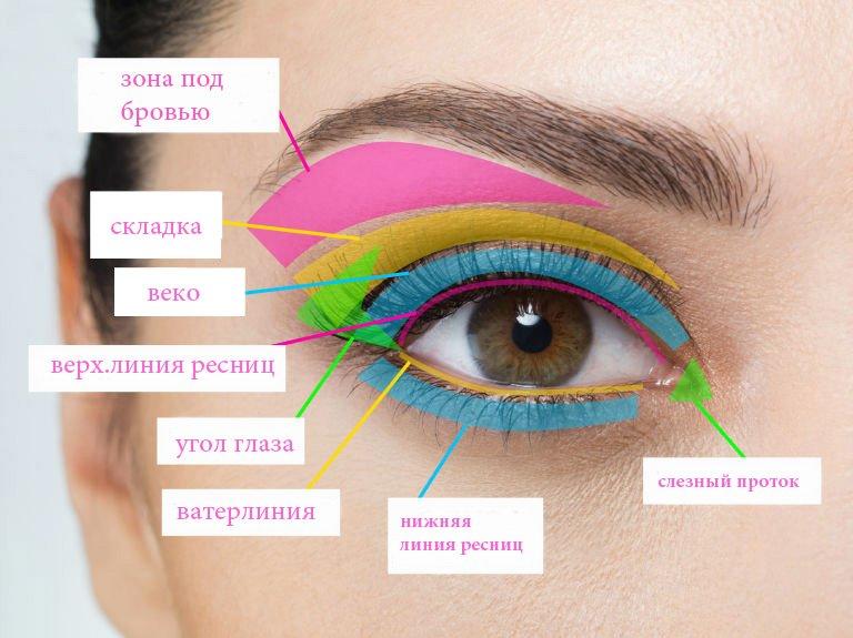 хитрости макияжа глаз фото 2