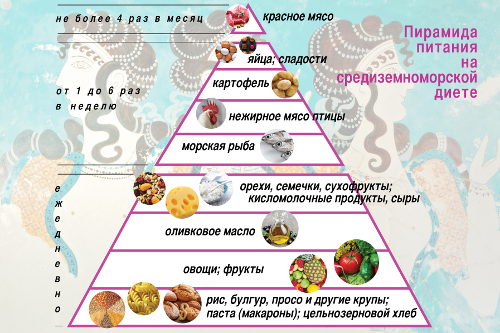 Они существуют: 3 диеты без ограничений в еде